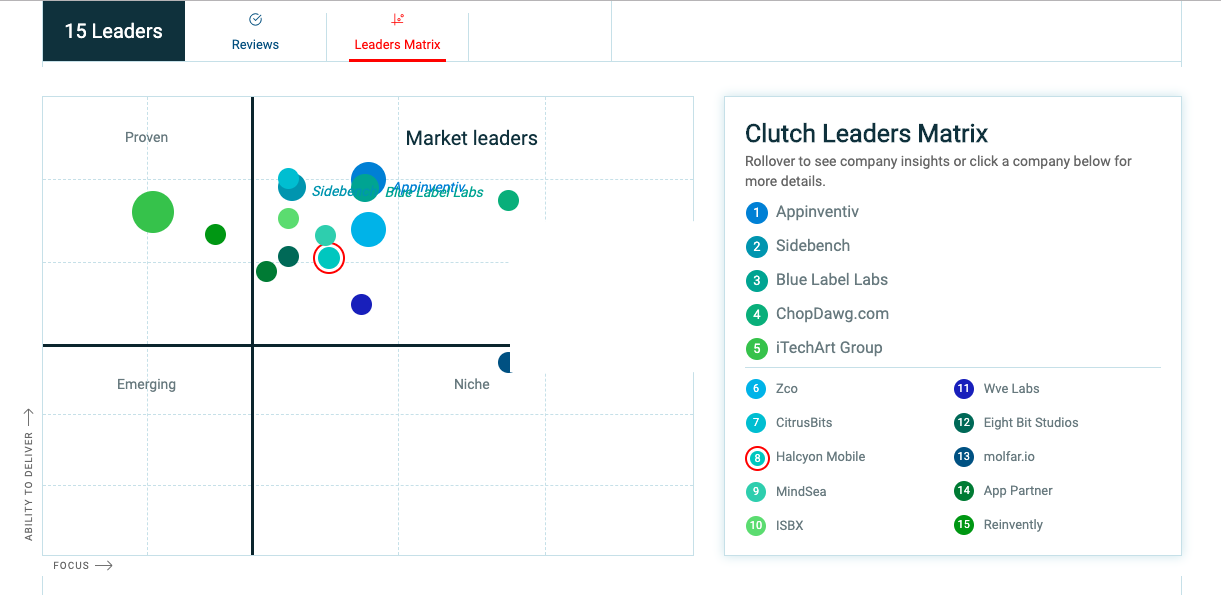 Halcyon Mobile in Clutch.co Leaders Matrix